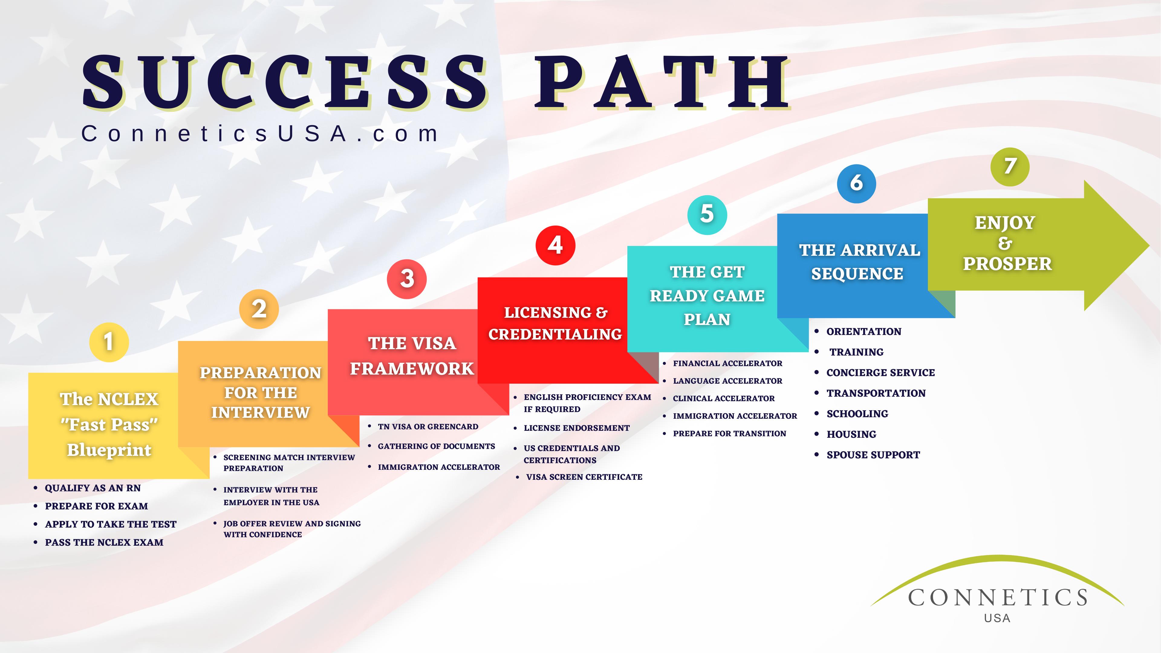 Connetics USA - Success path
